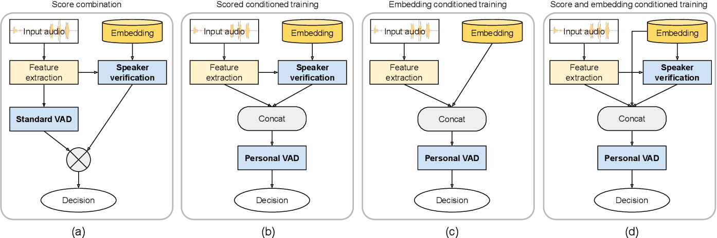 Figure 1 for Personal VAD: Speaker-Conditioned Voice Activity Detection