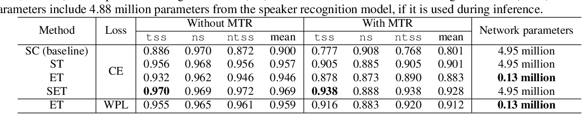 Figure 2 for Personal VAD: Speaker-Conditioned Voice Activity Detection