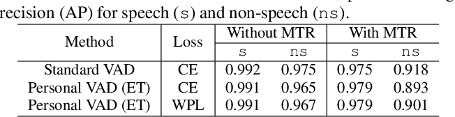 Figure 4 for Personal VAD: Speaker-Conditioned Voice Activity Detection