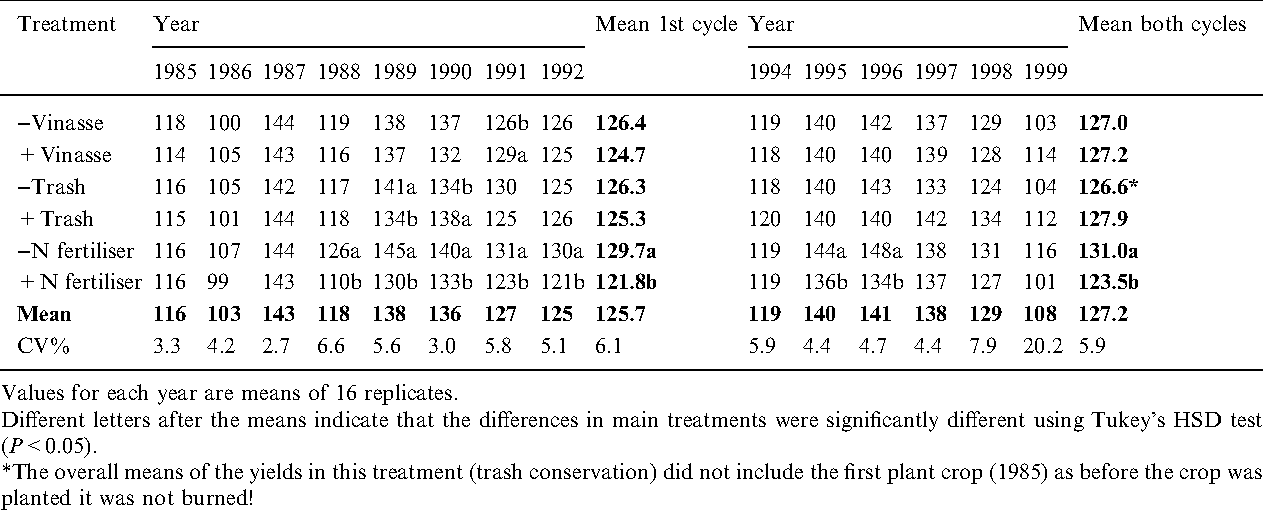 long term effects of pre harvest burning and nitrogen and vinasse rh semanticscholar org