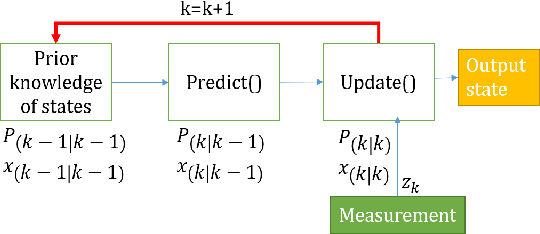 Figure 1 for Online and Real-time Object Tracking Algorithm with Extremely Small Matrices