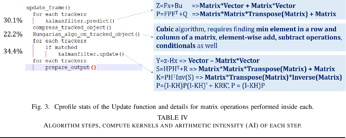 Figure 3 for Online and Real-time Object Tracking Algorithm with Extremely Small Matrices