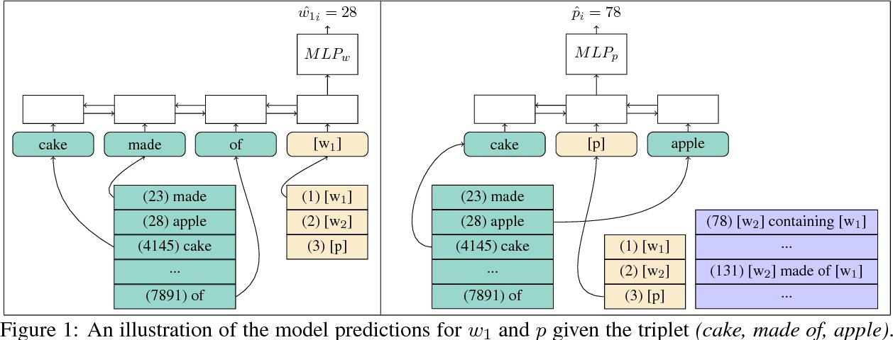 Figure 1 for Paraphrase to Explicate: Revealing Implicit Noun-Compound Relations