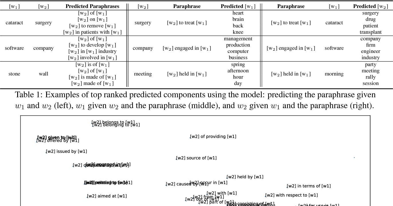 Figure 2 for Paraphrase to Explicate: Revealing Implicit Noun-Compound Relations