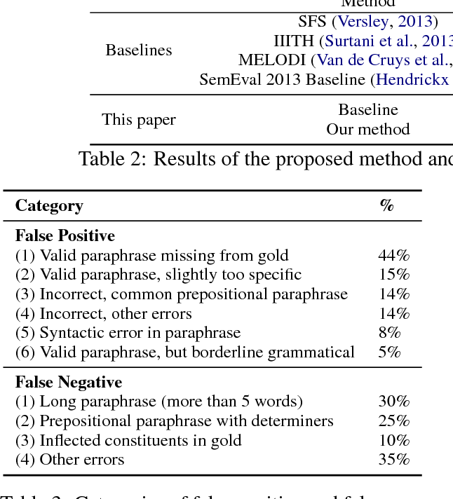 Figure 4 for Paraphrase to Explicate: Revealing Implicit Noun-Compound Relations