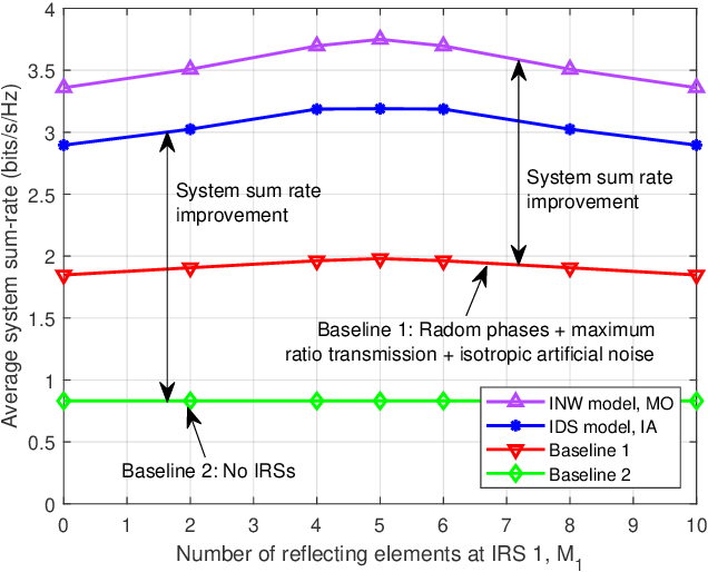 Figure 2 for Smart and Reconfigurable Wireless Communications: From IRS Modeling to Algorithm Design