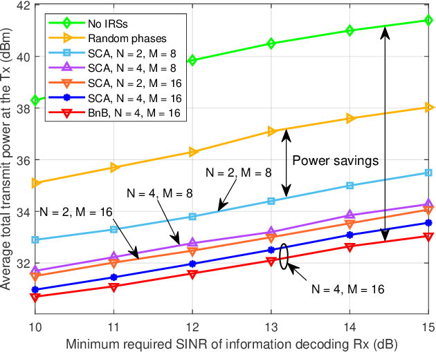 Figure 3 for Smart and Reconfigurable Wireless Communications: From IRS Modeling to Algorithm Design