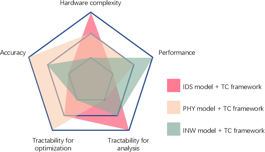 Figure 4 for Smart and Reconfigurable Wireless Communications: From IRS Modeling to Algorithm Design