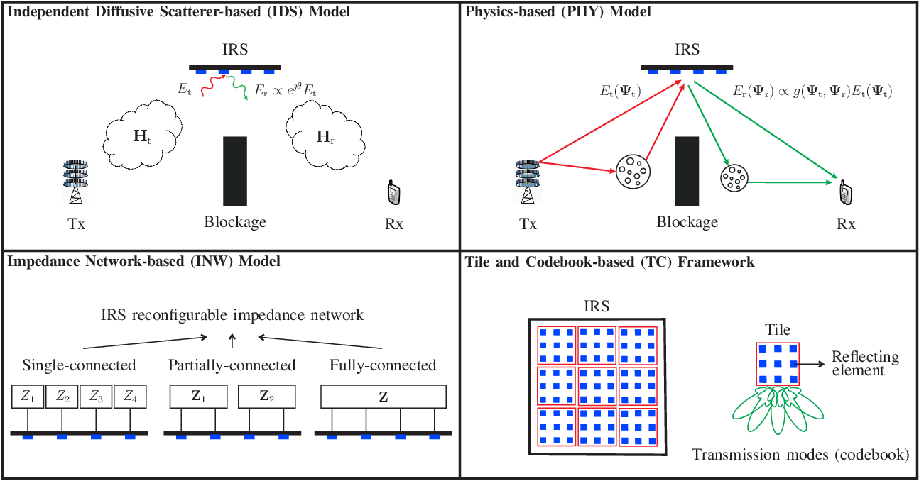 Figure 1 for Smart and Reconfigurable Wireless Communications: From IRS Modeling to Algorithm Design