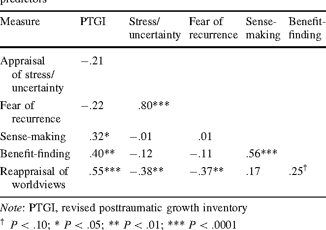 Table 3 Correlations between posttraumatic growth and cognitive predictors