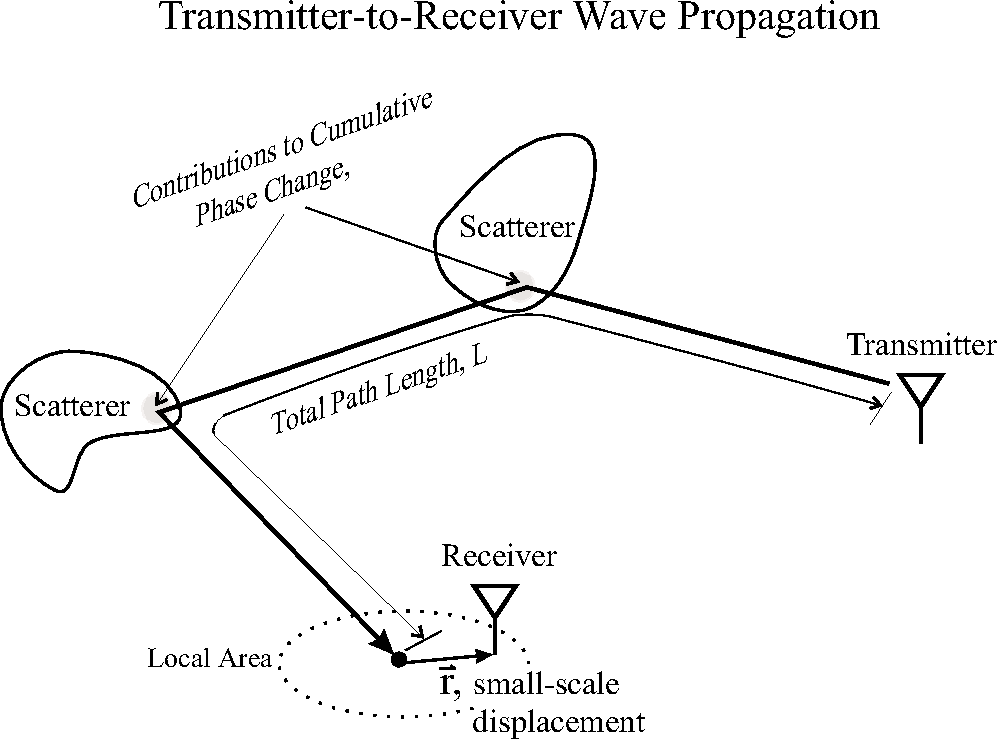 Theory Of Stochastic Local Area Channel Modeling For Wireless