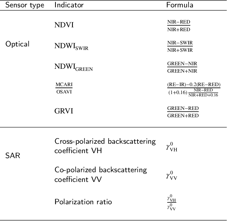 Figure 2 for Unsupervised crop anomaly detection at the parcel-level using optical and SAR images: application to wheat and rapeseed crops