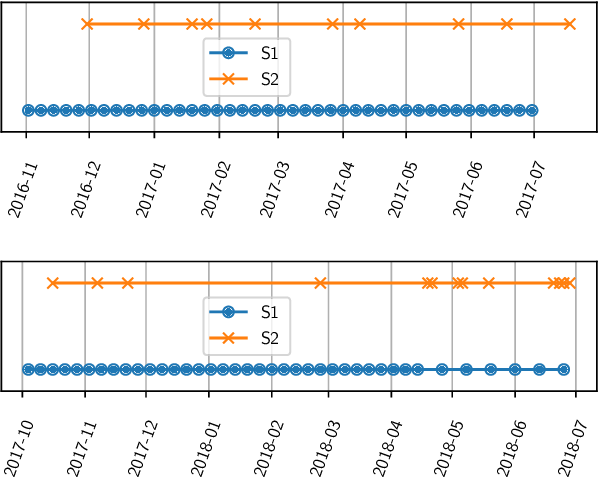 Figure 4 for Unsupervised crop anomaly detection at the parcel-level using optical and SAR images: application to wheat and rapeseed crops