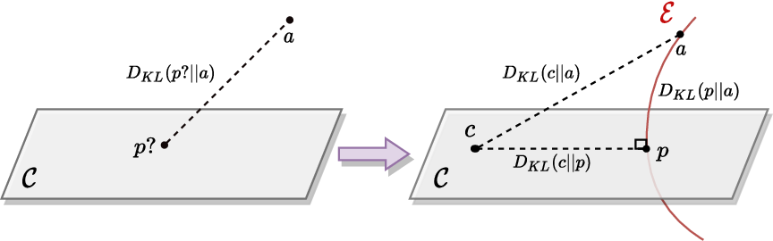 Figure 1 for A Distributional Approach to Controlled Text Generation