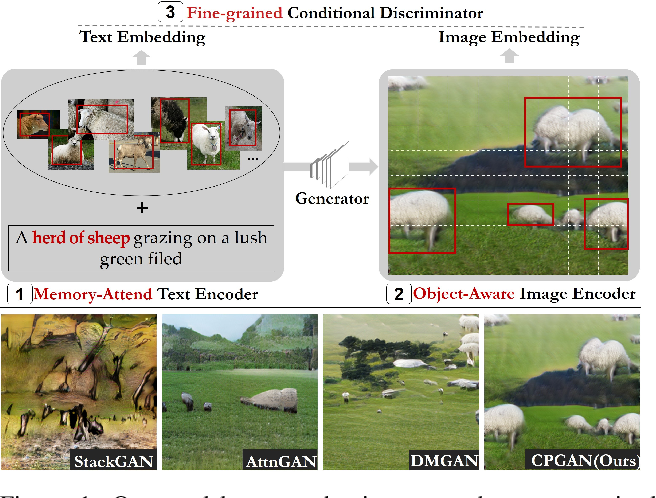 Figure 1 for CPGAN: Full-Spectrum Content-Parsing Generative Adversarial Networks for Text-to-Image Synthesis