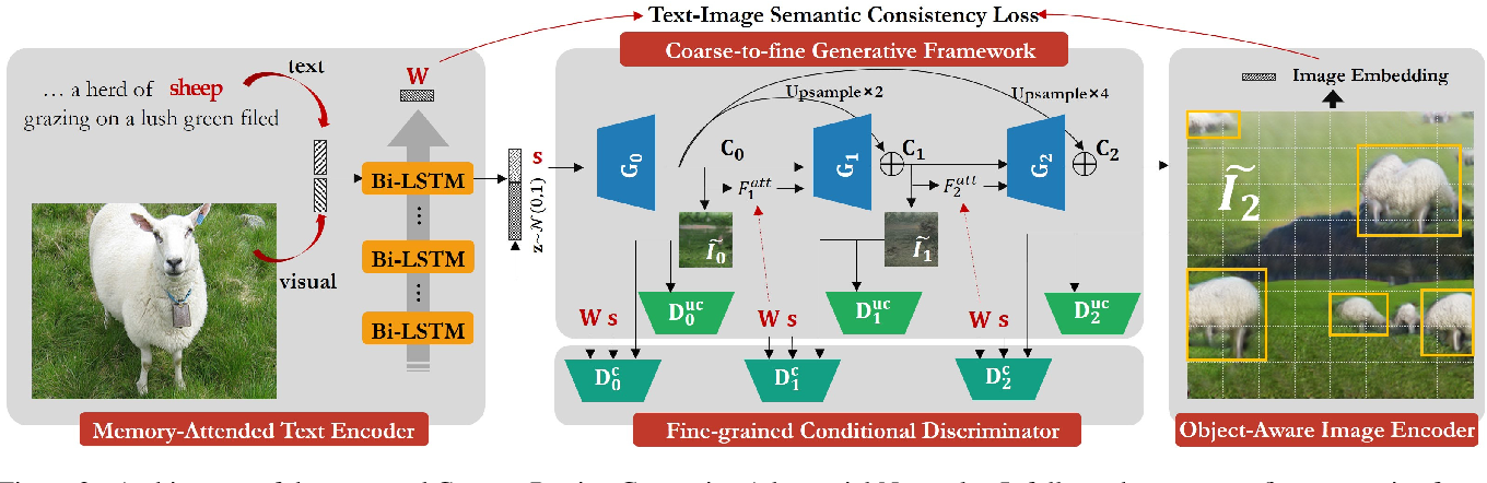 Figure 3 for CPGAN: Full-Spectrum Content-Parsing Generative Adversarial Networks for Text-to-Image Synthesis