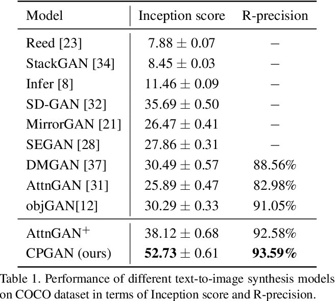 Figure 2 for CPGAN: Full-Spectrum Content-Parsing Generative Adversarial Networks for Text-to-Image Synthesis