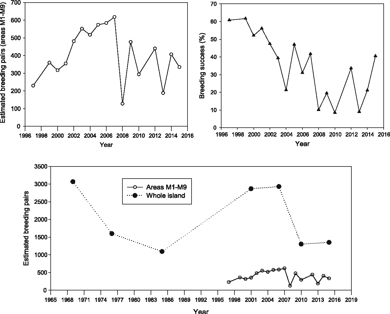 dbe4db3c456e Population size and trends of southern giant petrels (Macronectes ...