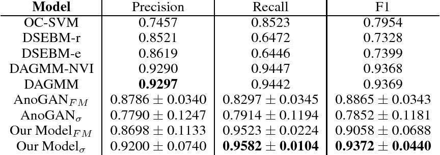 Figure 2 for Efficient GAN-Based Anomaly Detection