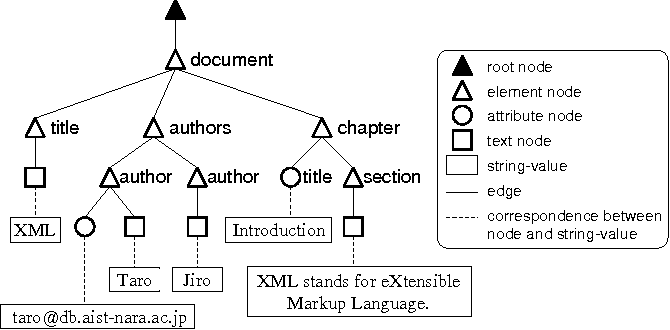 Figure 2 from A Data Model for Temporal XML Documents - Semantic Scholar