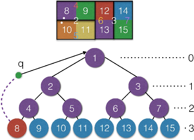 Figure 1 for EFANNA : An Extremely Fast Approximate Nearest Neighbor Search Algorithm Based on kNN Graph