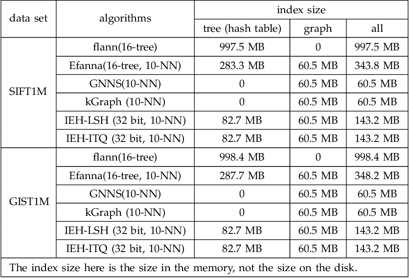 Figure 4 for EFANNA : An Extremely Fast Approximate Nearest Neighbor Search Algorithm Based on kNN Graph