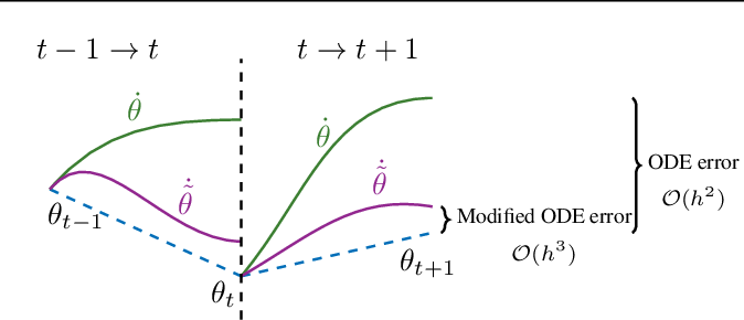 Figure 1 for Discretization Drift in Two-Player Games