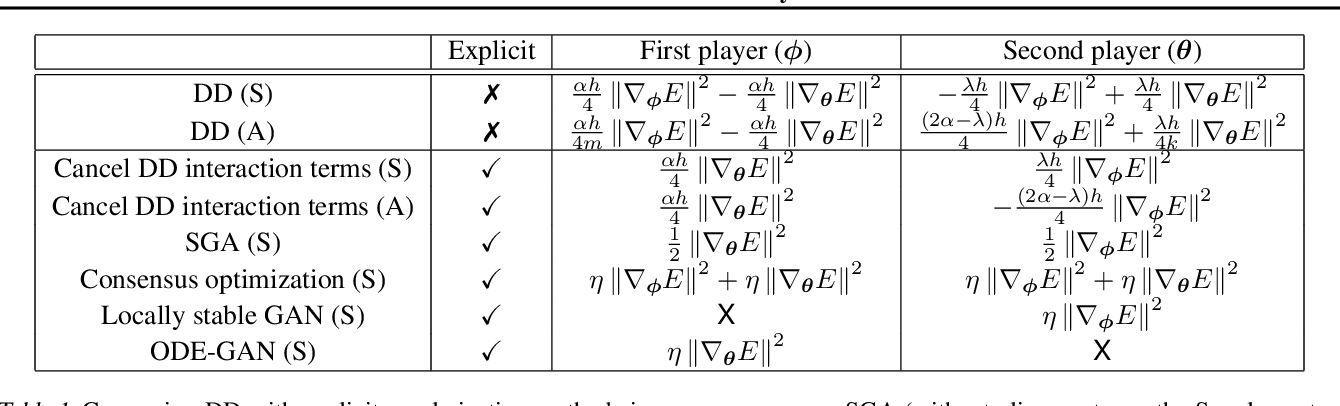 Figure 2 for Discretization Drift in Two-Player Games