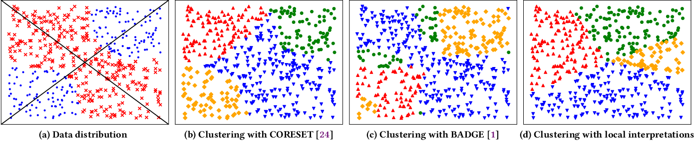 Figure 1 for Deep Active Learning for Text Classification with Diverse Interpretations