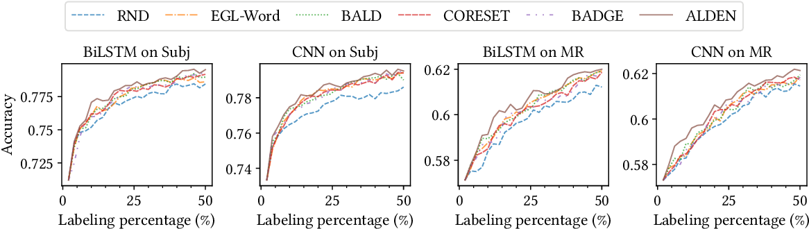 Figure 3 for Deep Active Learning for Text Classification with Diverse Interpretations