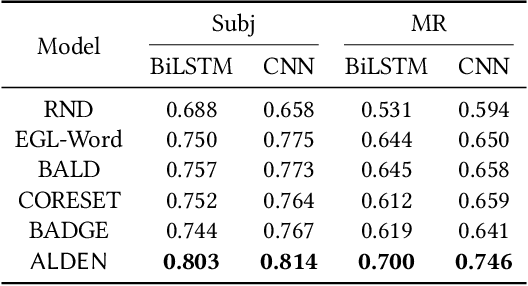 Figure 2 for Deep Active Learning for Text Classification with Diverse Interpretations