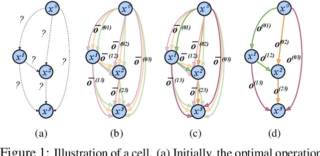 Figure 1 for Neural Architecture Search for Efficient Uncalibrated Deep Photometric Stereo