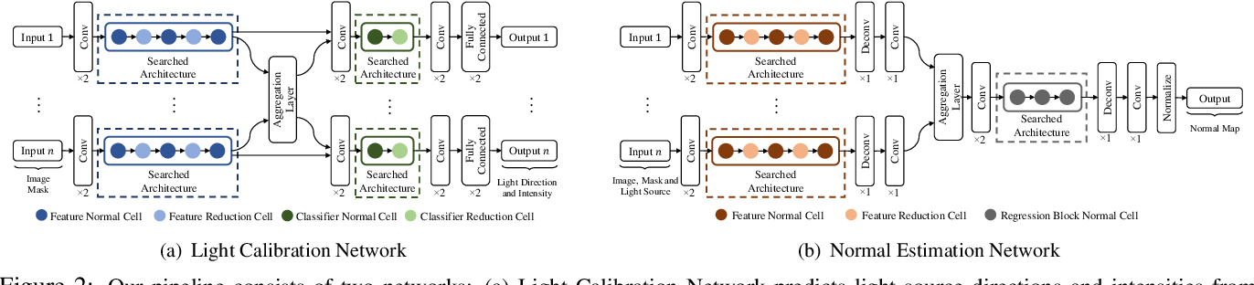 Figure 3 for Neural Architecture Search for Efficient Uncalibrated Deep Photometric Stereo