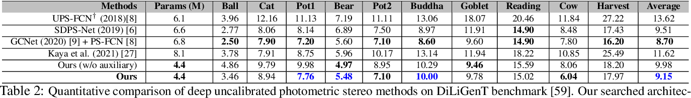 Figure 4 for Neural Architecture Search for Efficient Uncalibrated Deep Photometric Stereo