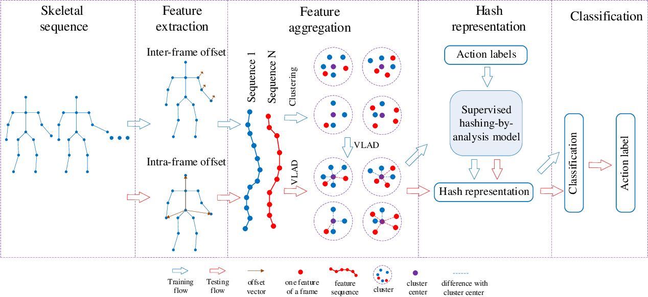 Figure 1 for Real-time Human Action Recognition Using Locally Aggregated Kinematic-Guided Skeletonlet and Supervised Hashing-by-Analysis Model