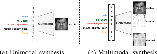 Figure 1 for Multimodal Face Synthesis from Visual Attributes