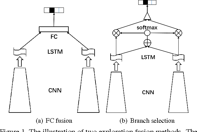 Figure 1 for Joint Network based Attention for Action Recognition