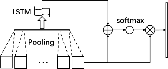 Figure 3 for Joint Network based Attention for Action Recognition