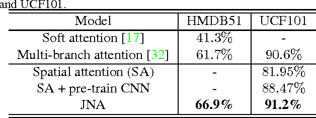 Figure 4 for Joint Network based Attention for Action Recognition
