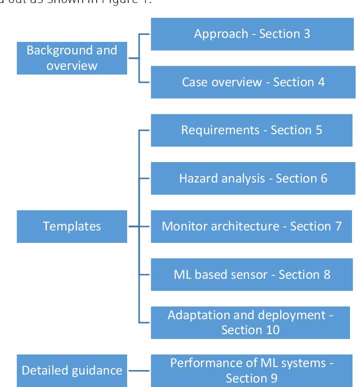 Figure 1 for Safety Case Templates for Autonomous Systems