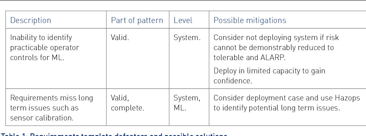 Figure 2 for Safety Case Templates for Autonomous Systems