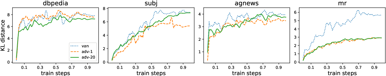Figure 1 for How Does Adversarial Fine-Tuning Benefit BERT?