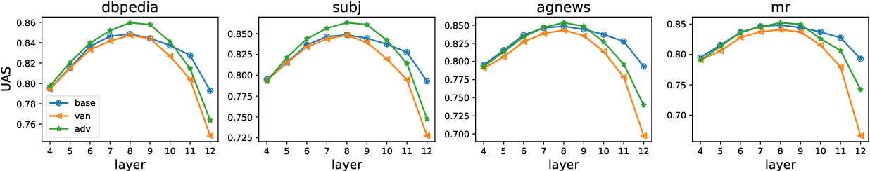 Figure 4 for How Does Adversarial Fine-Tuning Benefit BERT?