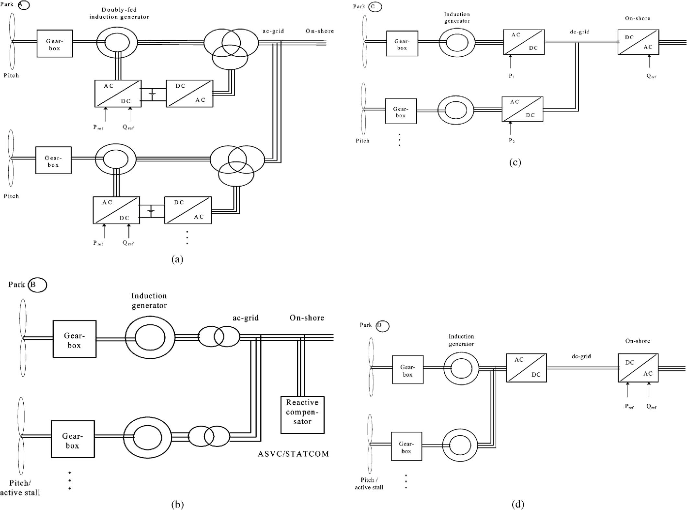 A Review Of The State Art Power Electronics For Wind Figure 45 Shortcircuit Characteristics Generators Turbines Semantic Scholar