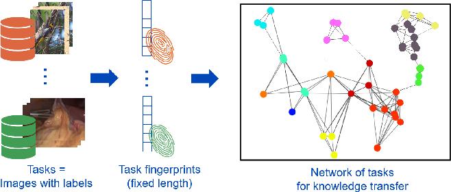 Figure 1 for Task Fingerprinting for Meta Learning in Biomedical Image Analysis
