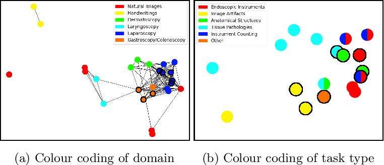 Figure 2 for Task Fingerprinting for Meta Learning in Biomedical Image Analysis