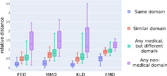 Figure 4 for Task Fingerprinting for Meta Learning in Biomedical Image Analysis