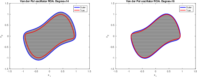 Figure 1 for Controller Synthesis for Discrete-Time Polynomial Systems via Occupation Measures