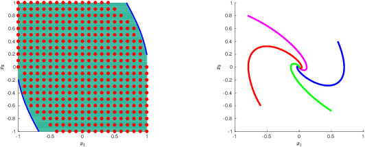 Figure 2 for Controller Synthesis for Discrete-Time Polynomial Systems via Occupation Measures