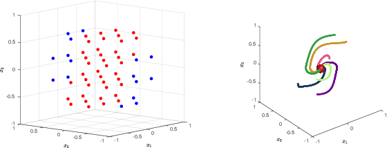 Figure 4 for Controller Synthesis for Discrete-Time Polynomial Systems via Occupation Measures